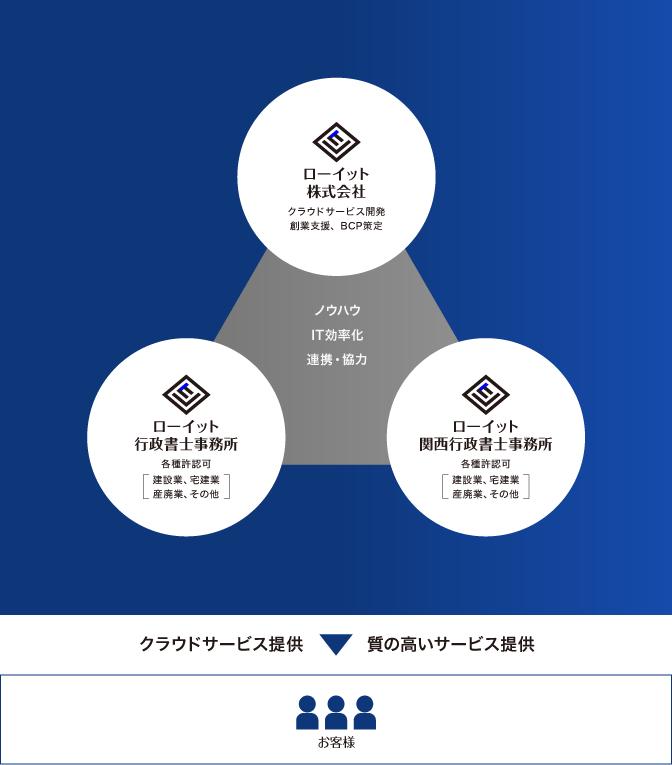 ローイットサービスイメージ